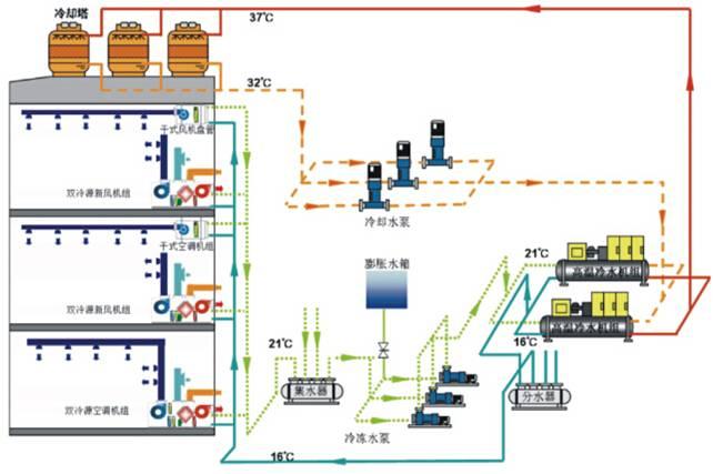 冷冻水系统节能.jpg